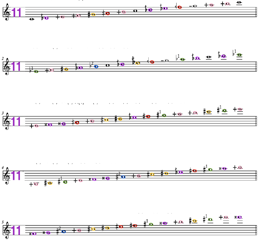 11th Overtone Scales